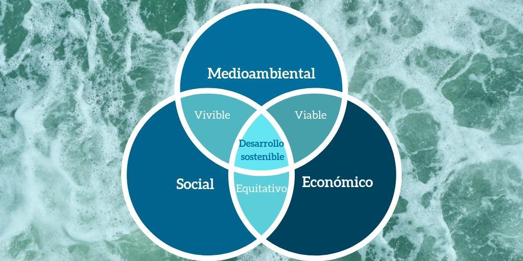 Ayudas 2019 para elaborar memorias de sostenibilidad en la Comunitat Valenciana